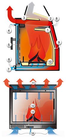 Die Technik der Grohterm Kaskade Kaminkassetten